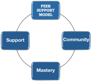 PEER SUPPORT MODEL BY Rachel Gill