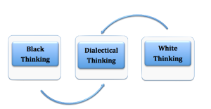Dialectical Thinking Diagram by Rachel Gill