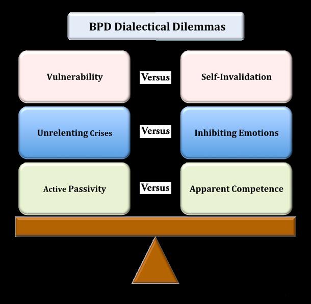 BPD Dialectical Dilemmas by Rachel Gill