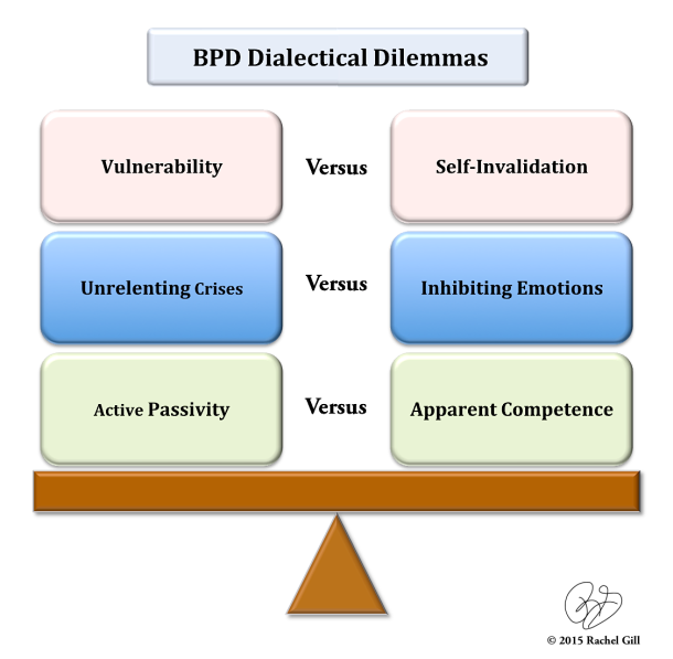 BPD Dialectical Dilemmas by Rachel Gill
