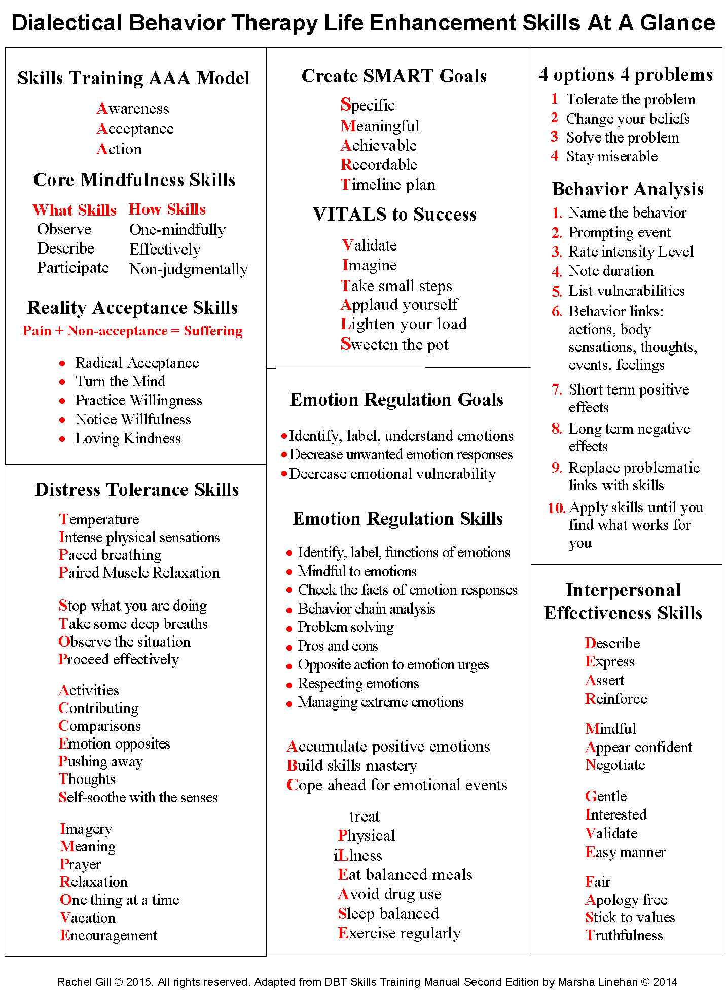 DBT Handouts Worksheets – Reference Materials Worksheets